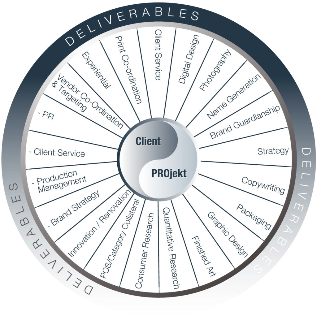 PROject Deliverables Wheel 2